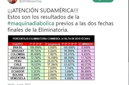 Colombia tiene un 86% de posibilidades de clasificar  al mundial
