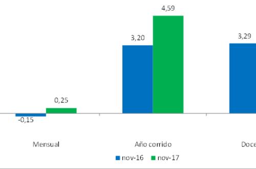 El Índice de Costos de la Construcción tuvo una variación de 0.25%