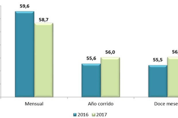 El porcentaje de ocupación hotelera en octubre de 2017 fue 58,7%7