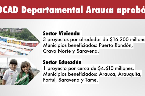 Más de $20.808 millones de regalías para proyectos de inversión en Arauca