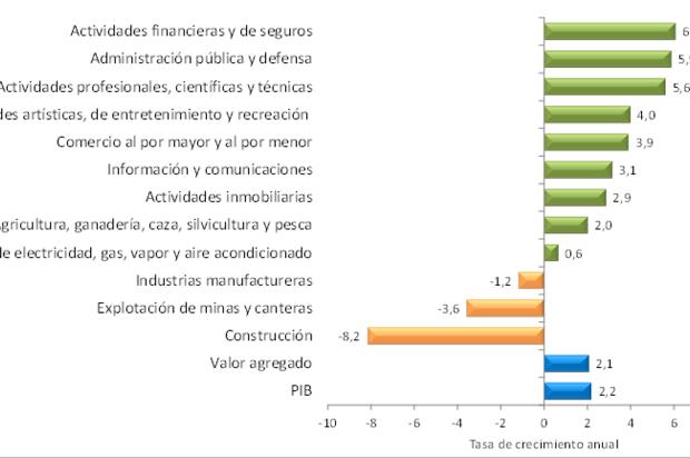 2,2% creció la economía colombiana en el primer trimestre de 2018