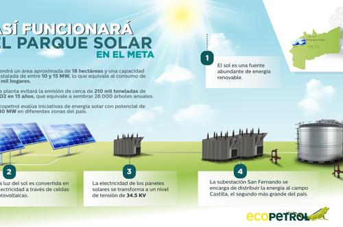 Ecopetrol construirá parque de energía solar en el Meta