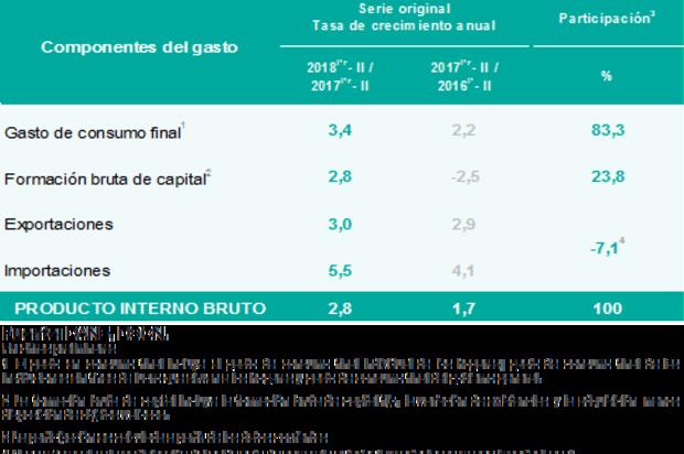 En el segundo trimestre de 2018 la economía colombiana creció 2,8%