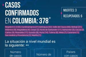 Ahora son 7 casos comprobados de Coronavirus en Villavicencio