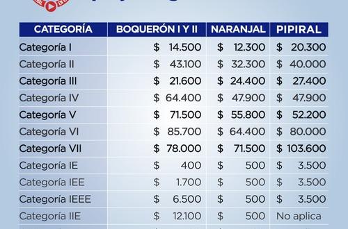 Estas son las nuevas tarifas de peajes en vía Bogotá-Villavo